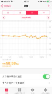 4月の平均体重 ヘルスケアアプリ
