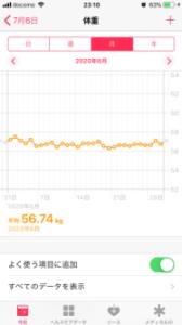 6月の平均体重 ヘルスケアアプリ